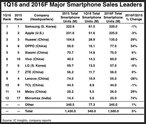IC Insights:2016 China Mobile supply chain for the first time in the top 12 in the world's top 8